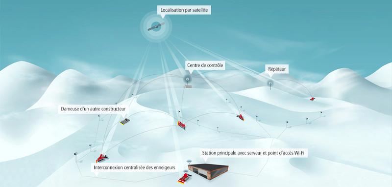 Snowsat Innova10