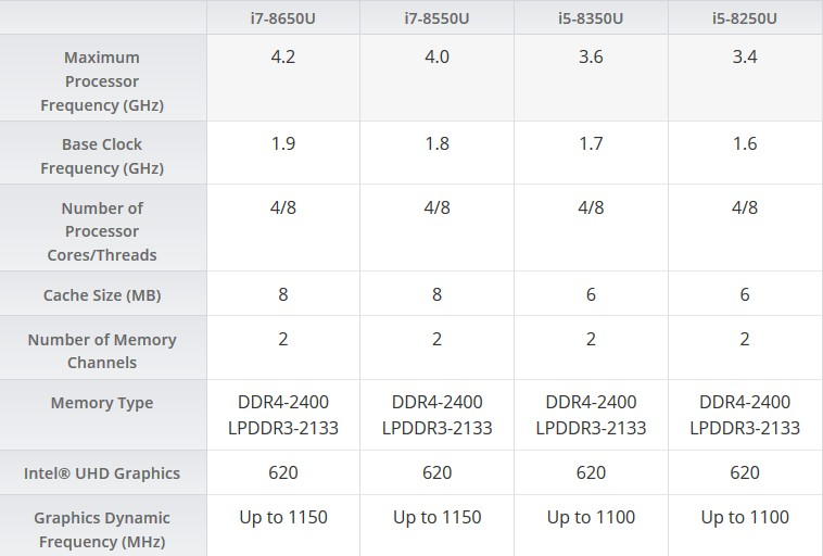 Η Intel παρουσιάζει τους νέους της επεξεργαστές 8ης γενιάς Intel Core, με 40% καλύτερη απόδοση 141