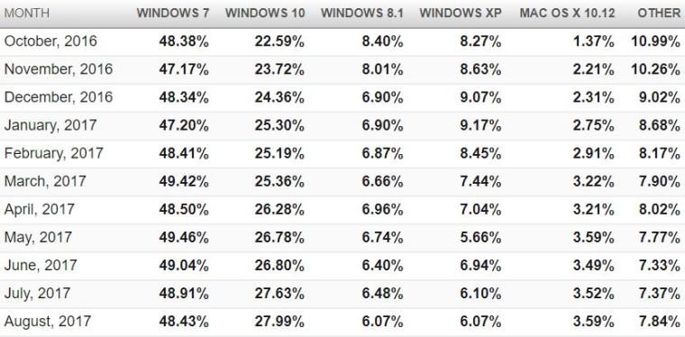 Τα Windows 10 ανεβάζουν σταδιακά το μερίδιο αγοράς  15043610