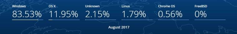 Τα Windows 10 ανεβάζουν σταδιακά το μερίδιο αγοράς  15043710