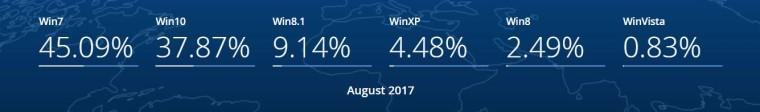Τα Windows 10 ανεβάζουν σταδιακά το μερίδιο αγοράς  15043711