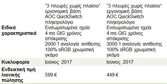 """Δύο νέες AOC AGON gaming οθόνες """"χωρίς πλαίσια"""" με καμπυλότητα 1800 mm, τώρα διαθέσιμες  210"""