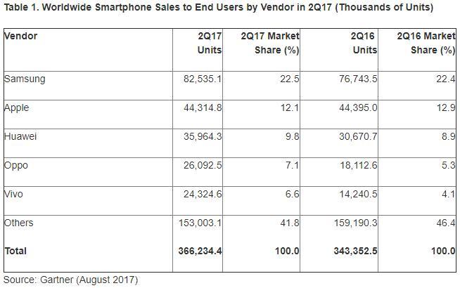 Το Android κυριαρχεί πλήρως στο 87,7% της αγοράς των smartphones Androi12