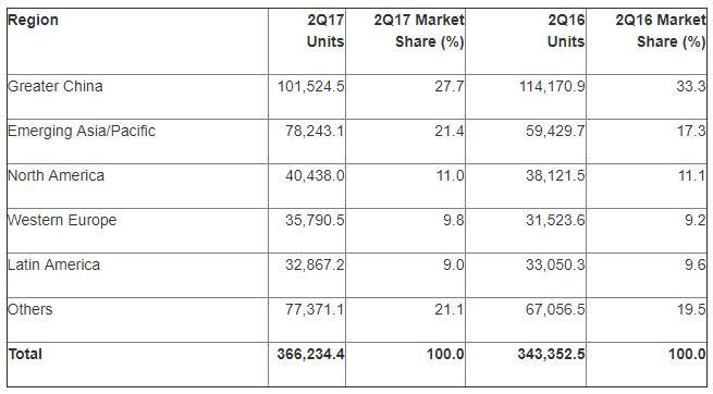 Το Android κυριαρχεί πλήρως στο 87,7% της αγοράς των smartphones Androi13