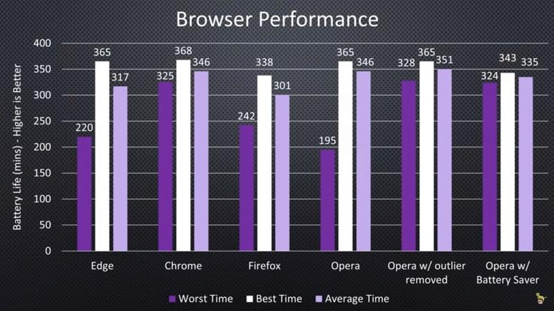 Nέο benchmark δείχνει το λάθος της Microsoft, το Chrome προσφέρει μεγαλύτερη διάρκεια ζωής μπαταρίας από το Edge Benchm10