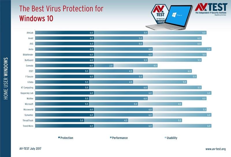 AV-TEST: Νέες δοκιμές αποκαλύπτουν το καλύτερο Antivirus για τα Windows 10 Creators Update Best-a10