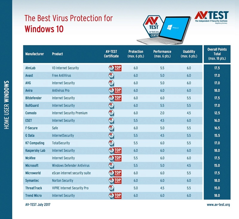 AV-TEST: Νέες δοκιμές αποκαλύπτουν το καλύτερο Antivirus για τα Windows 10 Creators Update Best-a11