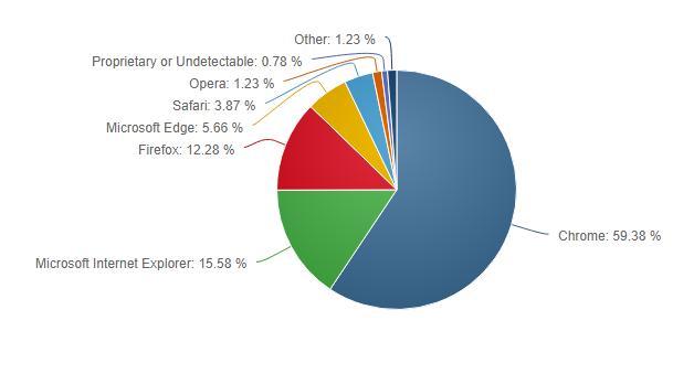 Οι περιηγητές Chrome και Firefox έχασαν μερίδιο αγοράς τον Αύγουστο  Google12