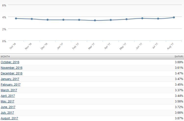 Οι περιηγητές Chrome και Firefox έχασαν μερίδιο αγοράς τον Αύγουστο  Google13