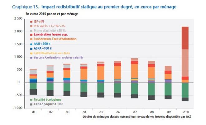 Communiqué du Snalc : baisse des revenus des fonctionnaires - Page 5 Graphi10