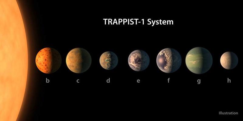 2017 : Recherche des colonies extraterrestres autour de l'étoile Trappist-1 Trapis10