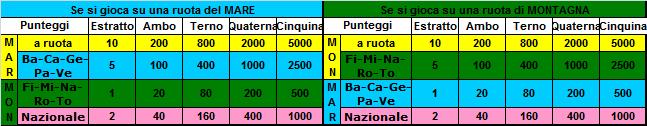 Gara Mari e Monti 2020 dal 25 al 29.08.20 ULTIMA SETTIMANA Punteg11