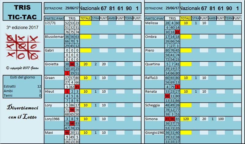 Gara Tris dal 27.06 al 01.07.17 - Pagina 2 Risult14