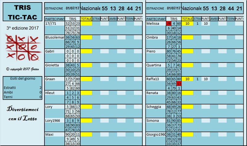 Gara Tris dal 27.06 al 01.07.17 - Pagina 2 Risult15