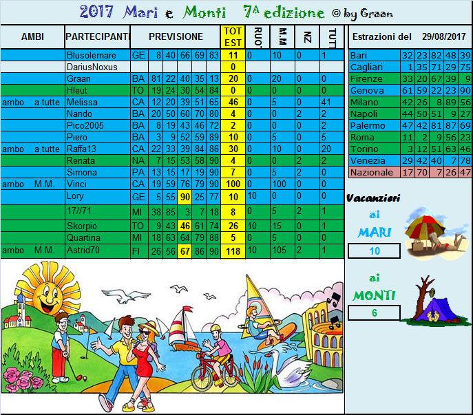 Gara mari e Monti 2015 dal  29.08 al 02.09.17 Risult36