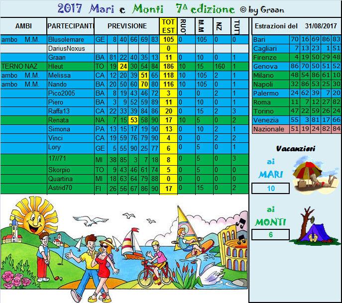 Gara mari e Monti 2015 dal  29.08 al 02.09.17 Risult37