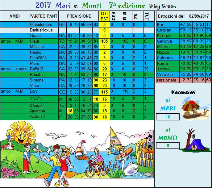Gara mari e Monti 2015 dal  29.08 al 02.09.17 Risult38