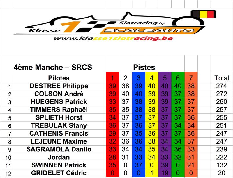 4ème course Klasse1 interclub: vendredi 25/8/17 - SRCS. Classe15
