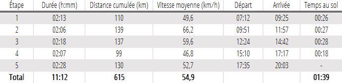 3503 - 27/09/18 - Franck SIMONNET - 606 km - homologué 600k-a10
