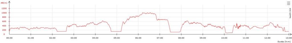 3503 - 27/09/18 - Franck SIMONNET - 606 km - homologué 600kal10