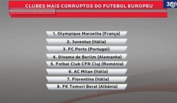 Liste des clubs europeens les plus corrompus Classe14