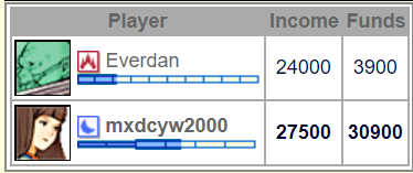 GL Game Report: Everdan vs mxdcyw2000 Screen25