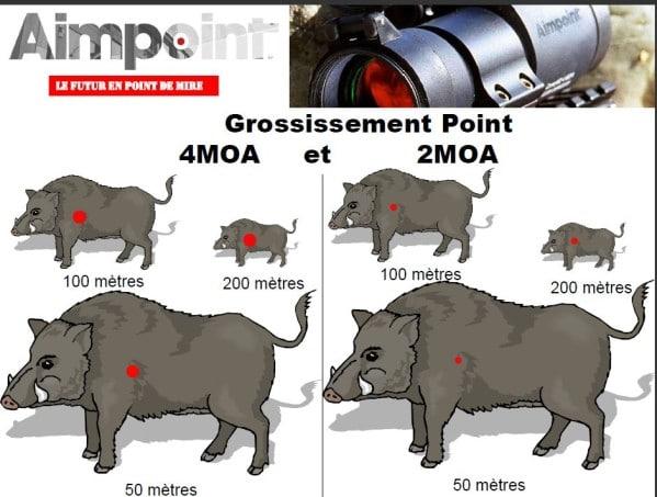 difference fondamentale AMPOINT MICRO H2 VS AMPOINT HUNTER 34L Aimpoi10