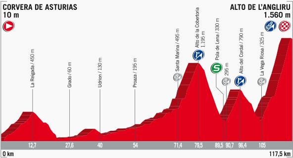 Tour d'Espagne VG 2017 - Page 17 2017_v20