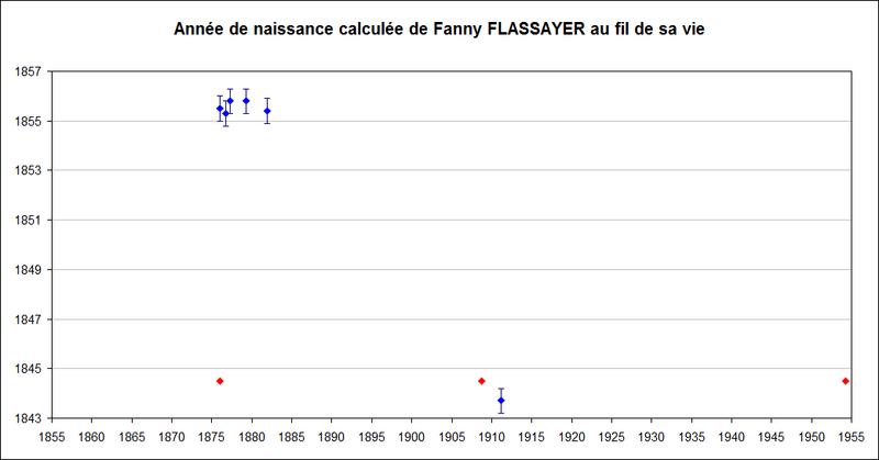 A- RECHERCHES SUR DE POSSIBLES CENTENAIRES DÉCÉDÉS - Page 14 Graphi11