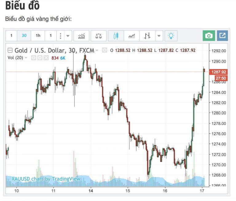 Cập nhật tin tức thị trường vàng (daily) 122