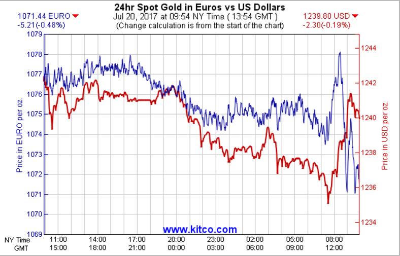 Cập nhật tin tức thị trường vàng (daily) - Page 39 210