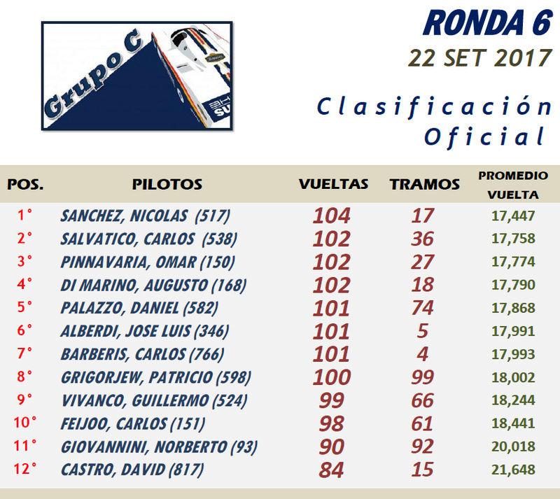 GRUPO C ▬ 6° RONDA ▬ V.TÉCNICA ▬▬  CLASIFICACIÓN OFICIAL Gc06-r10