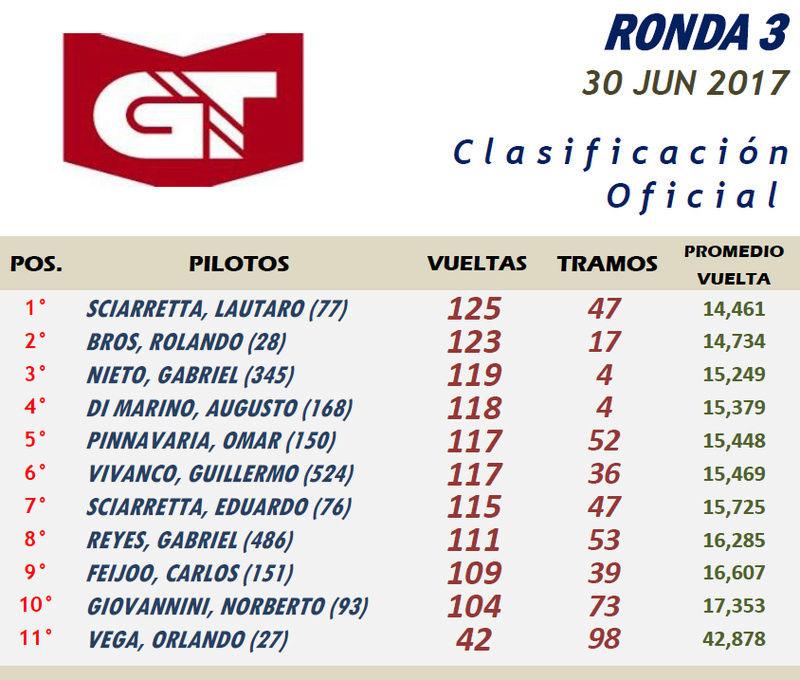 GT ▬▬ 3° RONDA ▬ V.TÉCNICA ▬ CLASIFICACIÓN OFCIAL Gt03-r10