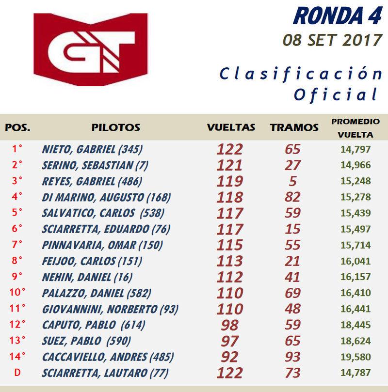 GT ▬ 4° RONDA ▬▬▬ CLASIFICACIÓN OFICIAL Gt04-r10
