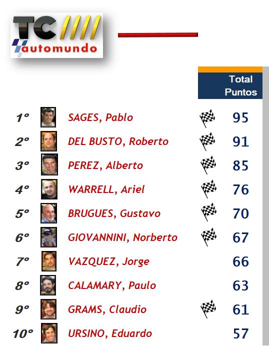 TC Automundo ▬ 8° RONDA ▬ V.TÉCNICA ▬ FOTOS ▬ CLASIFICACIÓN OFICIAL Lastre10