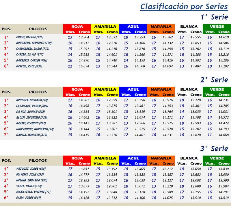 COPA SCX ▬ 7° RONDA ▬ V.TÉCNICA ▬ CLASIFICACIÓN OFICIAL Scx07-11