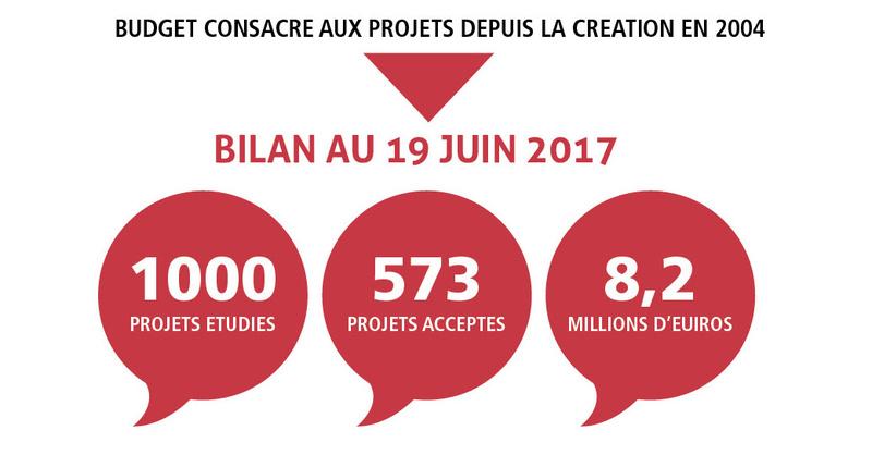 Fondation Apicil : 1000 projets contre la douleur Apicil10