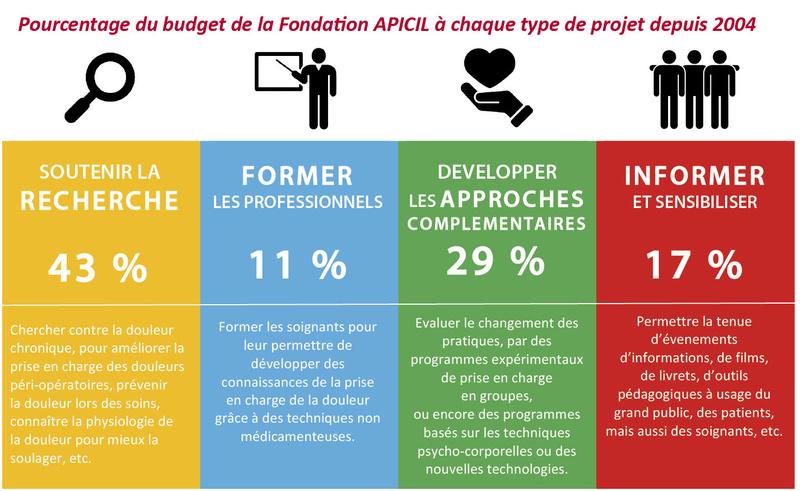Fondation Apicil : 1000 projets contre la douleur Apicil11