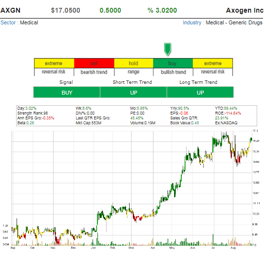 Topics tagged under 34reason on Forex Stock Exchange Forum Axogen10