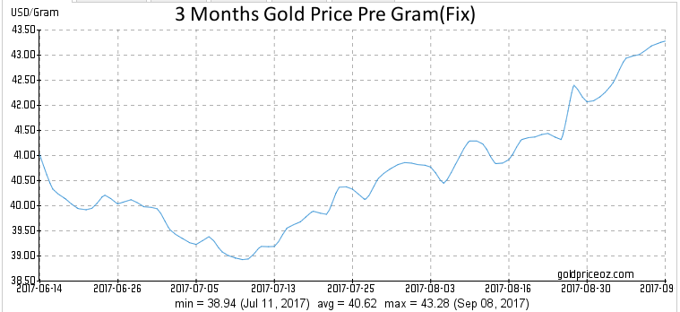 Gold Price Per Gram  - Page 32 Gold10