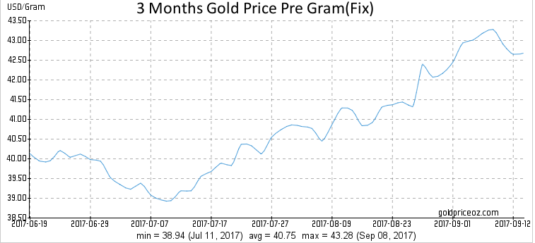 Gold Price Per Gram  - Page 32 Gold11