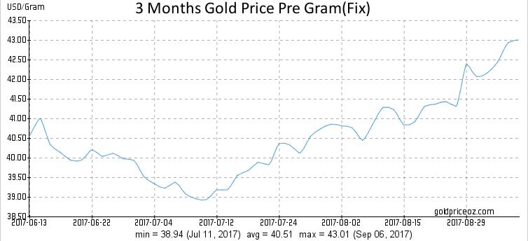 Gold Price Per Gram  - Page 32 Screen13