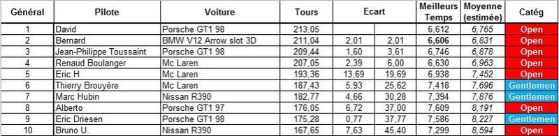 """Challenge GT&P """"90's"""" 2017 au SRManage - Page 3 Gt90_c10"""