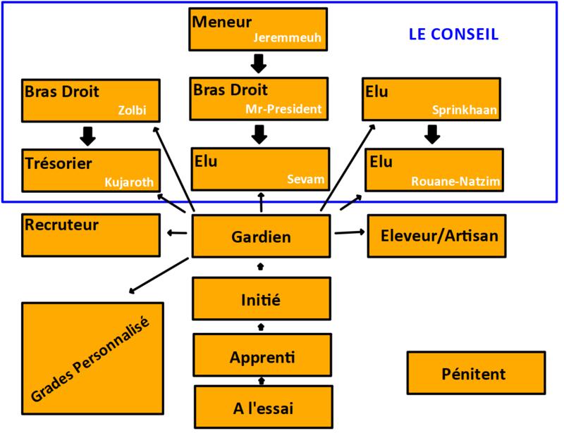 Création du Conseil 1er_je10