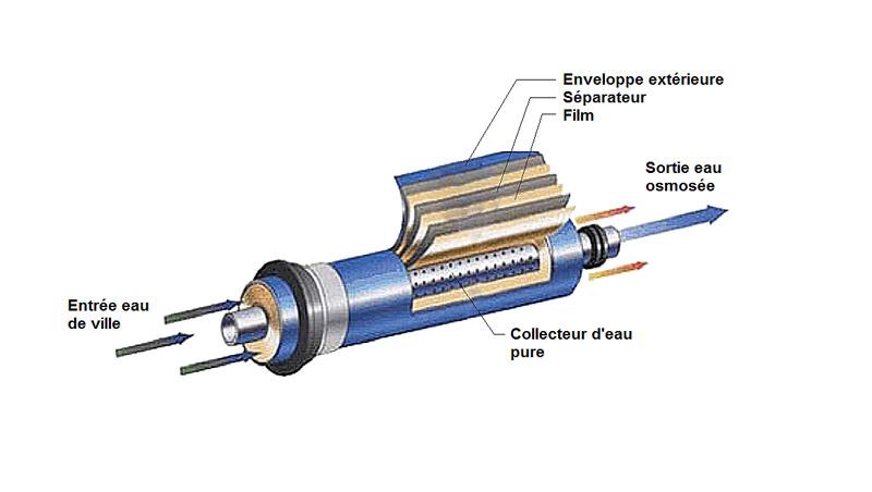 Scotch autour de la membrane osmoseur Membra10