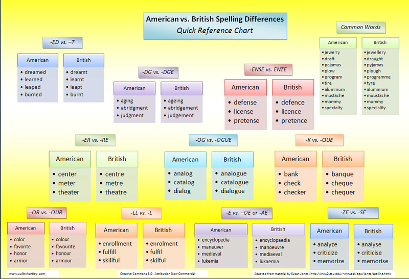 Differences between American English and British English Americ10