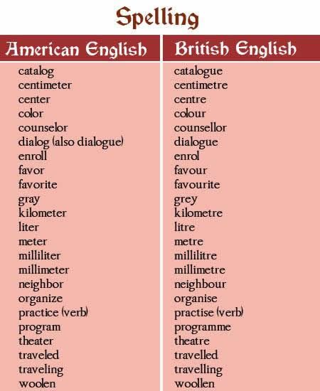 Differences between American English and British English Jjkb10