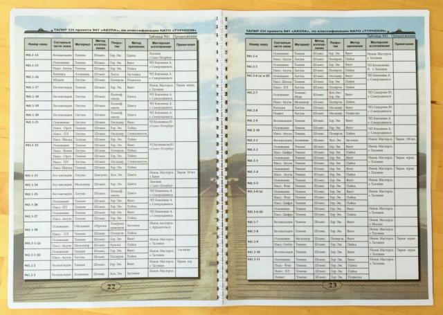 """Insignes et médailles des sous-marins """"Projet 941 Akula""""  Catalo13"""