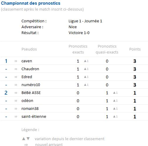 Championnat des pronostics saison 3 Champi12
