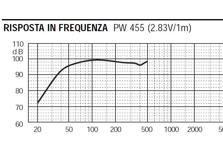 """Dubbio sub 18"""" bass reflex  300cia11"""